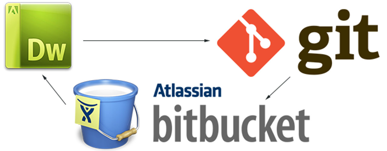 The mysterious Git: Using Git with Dreamweaver and Bitbucket